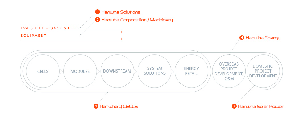Hanwha Solar - integrated solar value chain